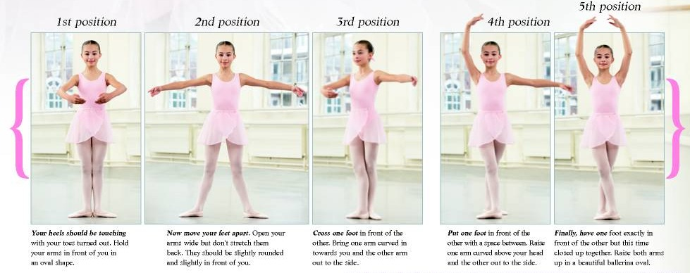 how to do ballet positions essay Dance notation is to dance what musical notation is to music and what originated by the ballet teacher pierre positions and movement lines are plotted on.